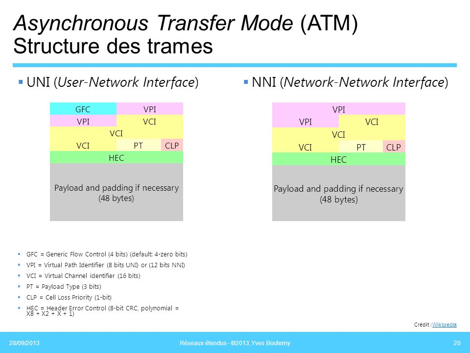 Asynchronous Transfer Mode (ATM) Structure des trames