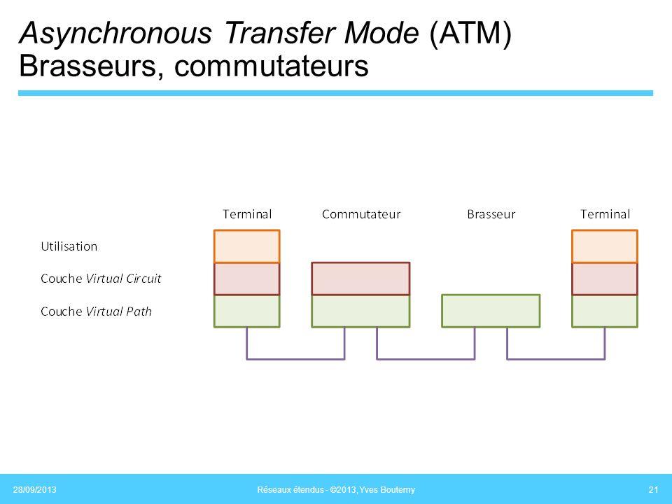 Asynchronous Transfer Mode (ATM) Brasseurs, commutateurs