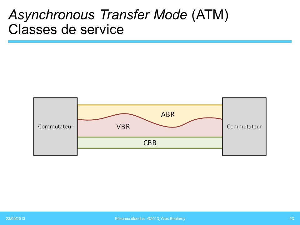 Asynchronous Transfer Mode (ATM) Classes de service