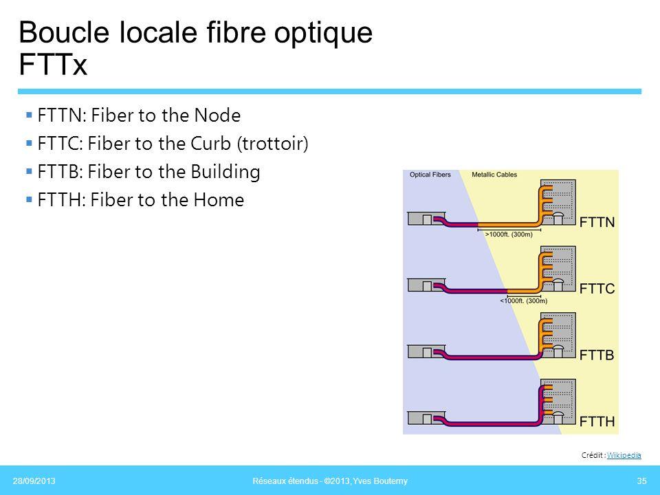Boucle locale fibre optique FTTx