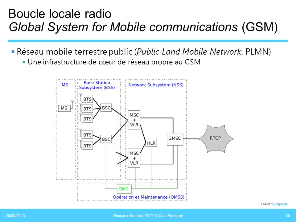 Boucle locale radio Global System for Mobile communications (GSM)