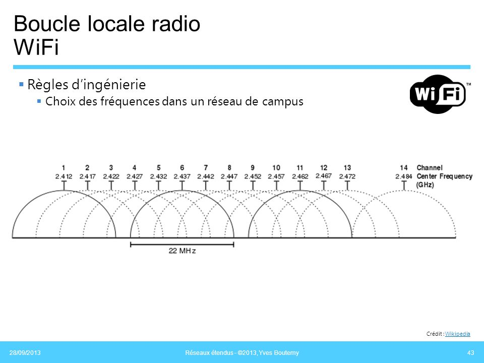 Boucle locale radio WiFi