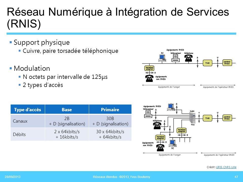Réseau Numérique à Intégration de Services (RNIS)