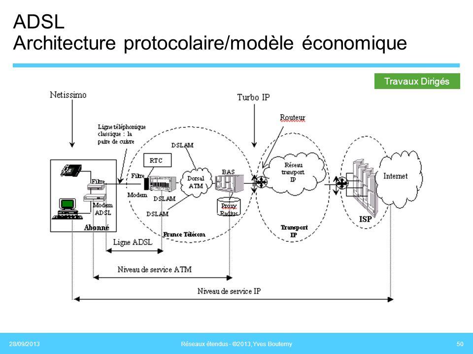ADSL Architecture protocolaire/modèle économique