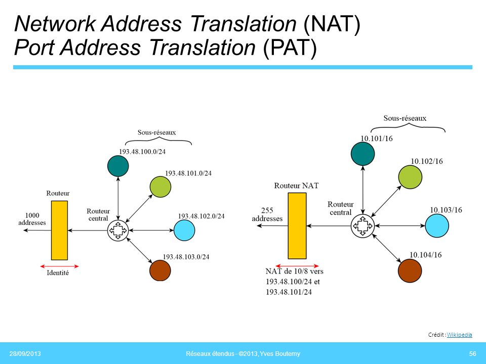 Network Address Translation (NAT) Port Address Translation (PAT)