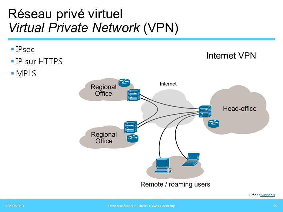 Réseau privé virtuel Virtual Private Network (VPN)