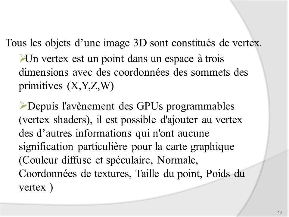 Tous les objets d'une image 3D sont constitués de vertex.