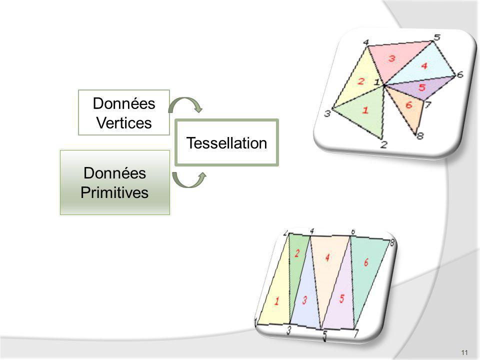 Données Vertices Tessellation Données Primitives