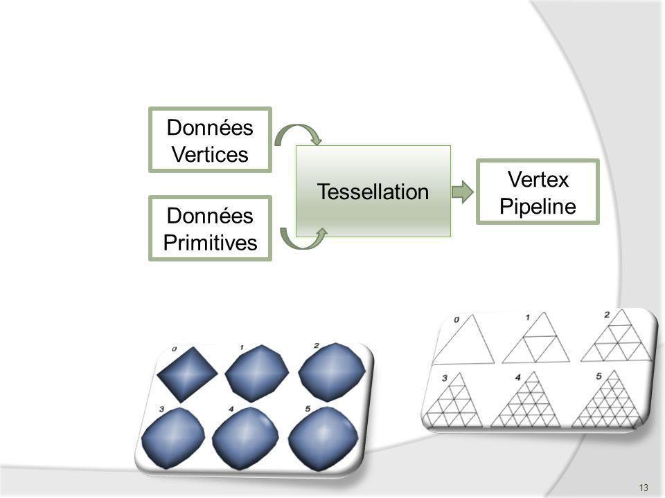 Données Vertices Tessellation Vertex Pipeline Données Primitives