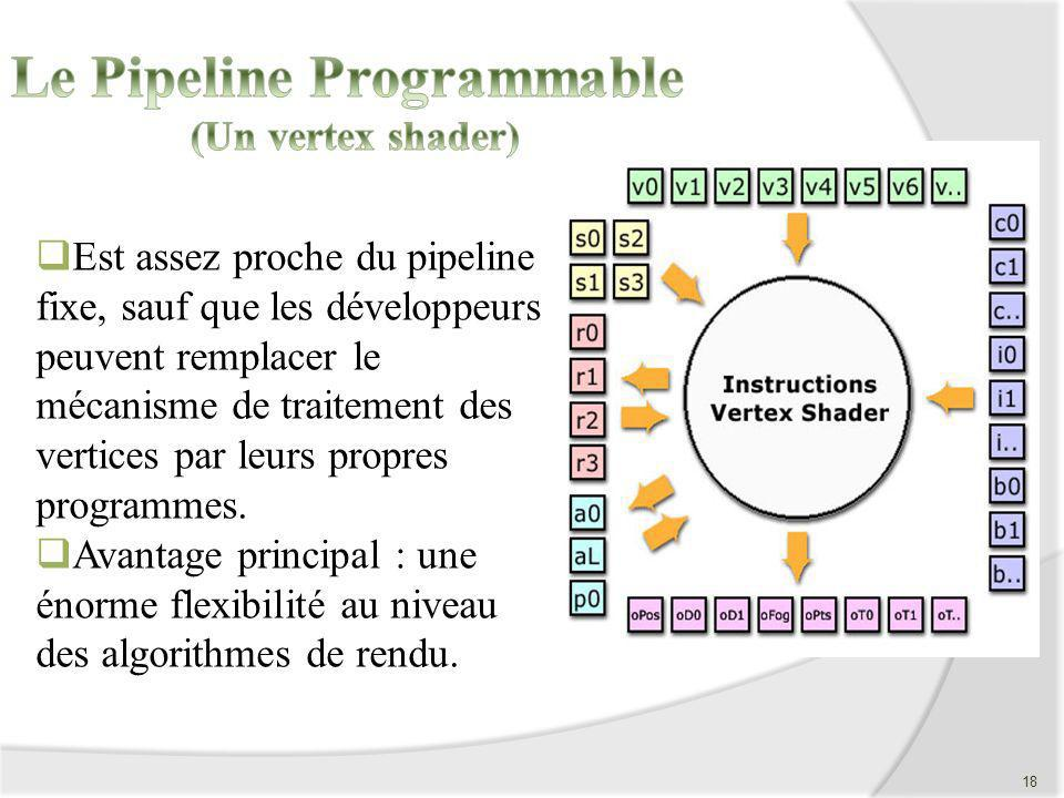 Le Pipeline Programmable