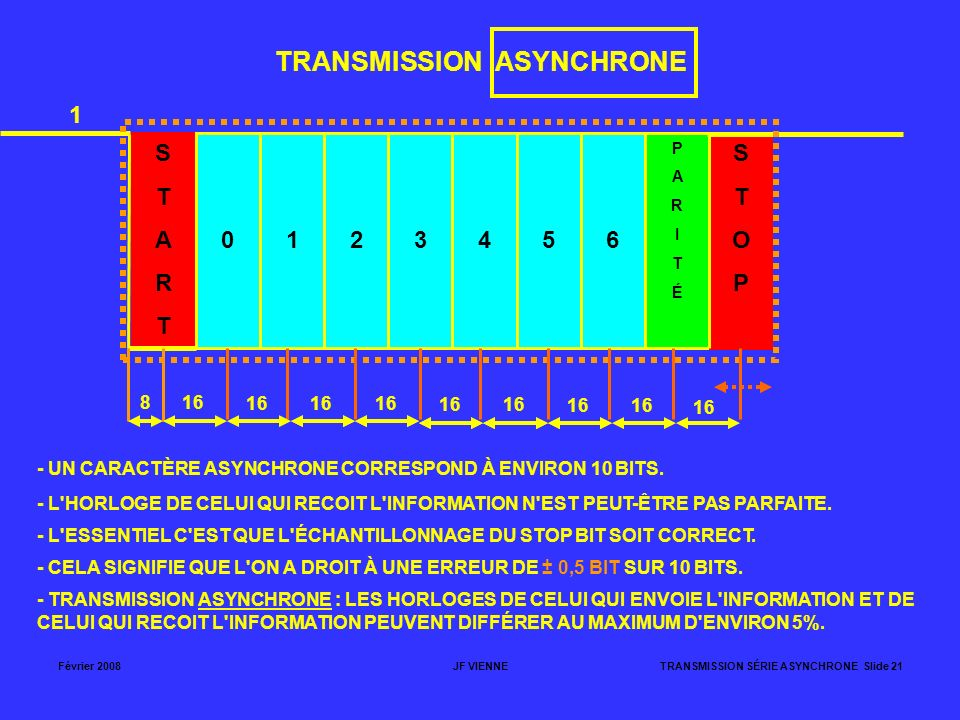 TRANSMISSION ASYNCHRONE