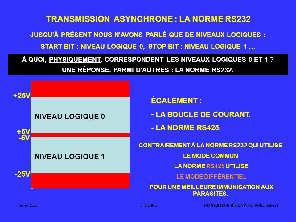 TRANSMISSION ASYNCHRONE : LA NORME RS232