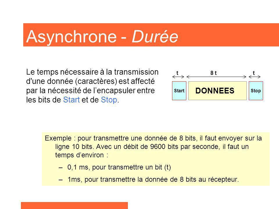 Asynchrone - Durée