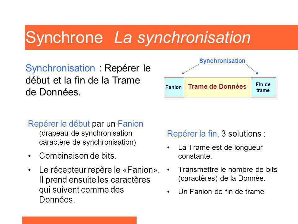 Synchrone La synchronisation