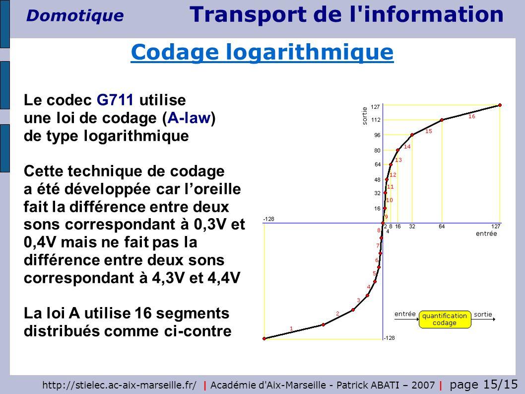 Codage logarithmique Le codec G711 utilise une loi de codage (A-law) de type logarithmique.