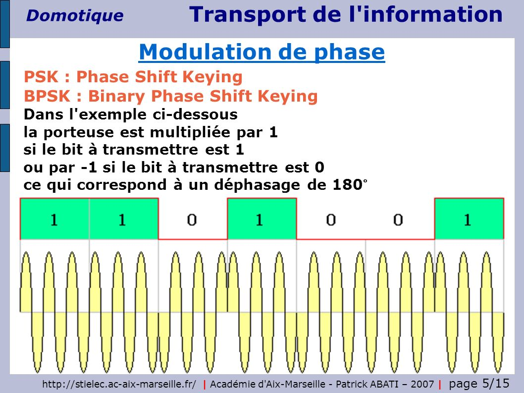 Modulation de phase PSK : Phase Shift Keying