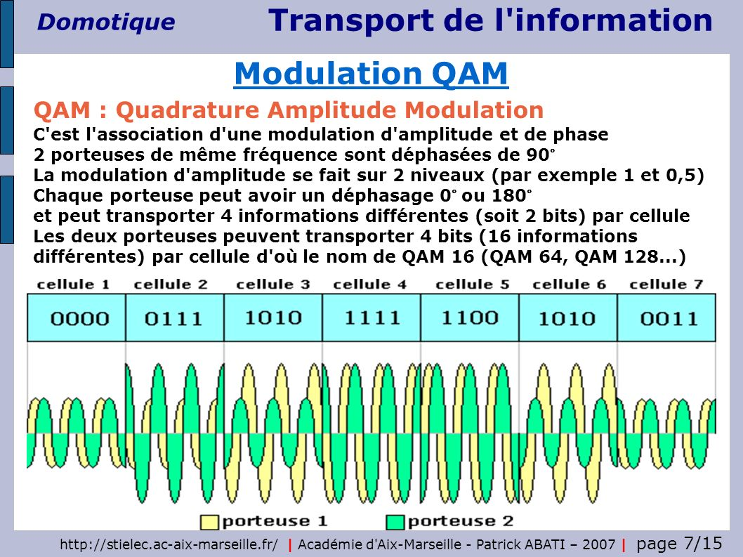 Modulation QAM QAM : Quadrature Amplitude Modulation