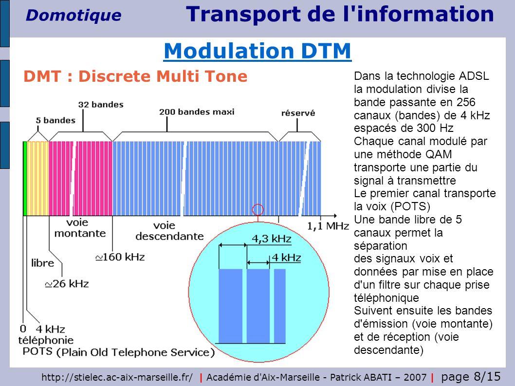 Modulation DTM DMT : Discrete Multi Tone Dans la technologie ADSL
