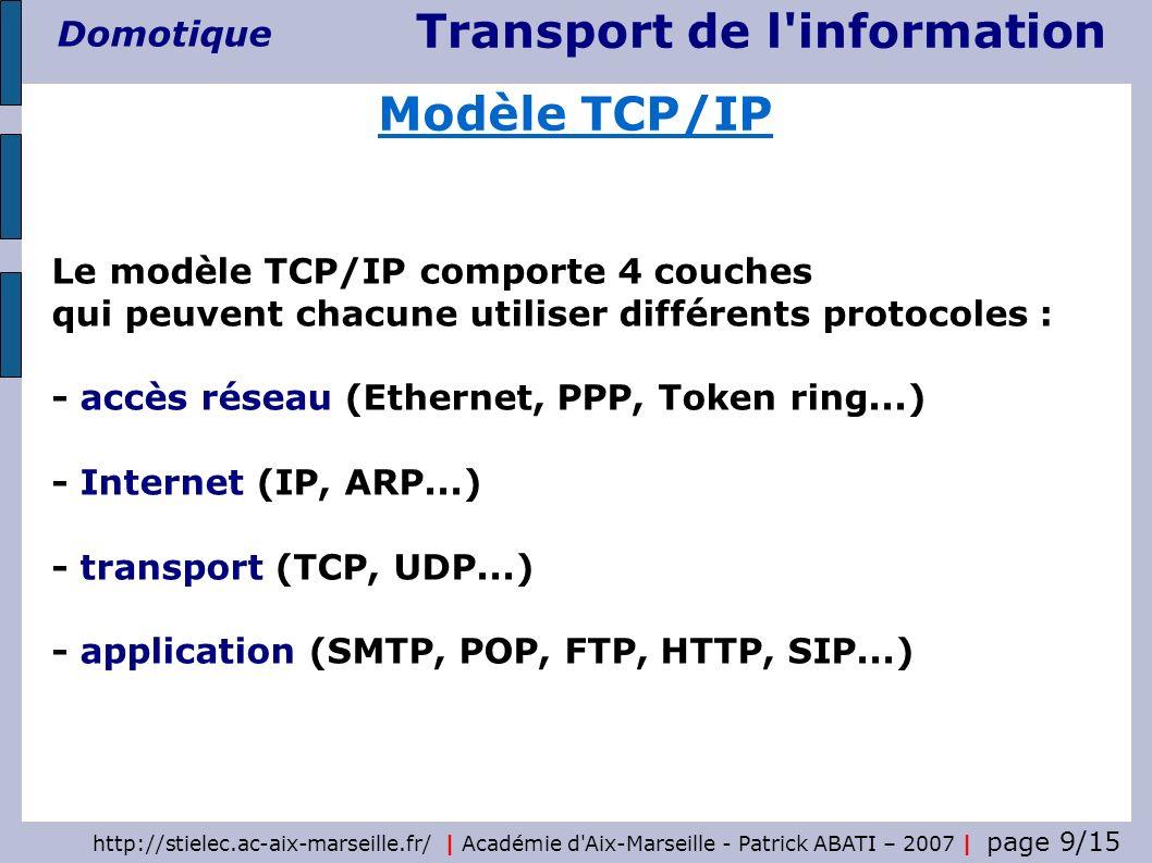 Modèle TCP/IP Le modèle TCP/IP comporte 4 couches qui peuvent chacune utiliser différents protocoles :