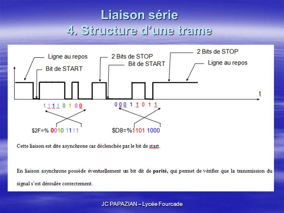 Liaison série 4. Structure d'une trame