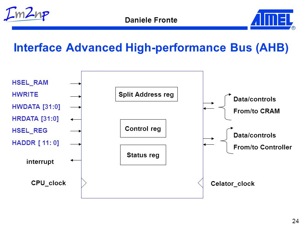 Interface Advanced High-performance Bus (AHB)