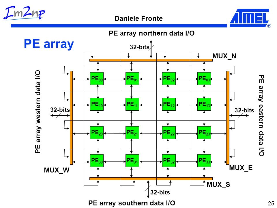 PE array PE array northern data I/O MUX_N PE array western data I/O