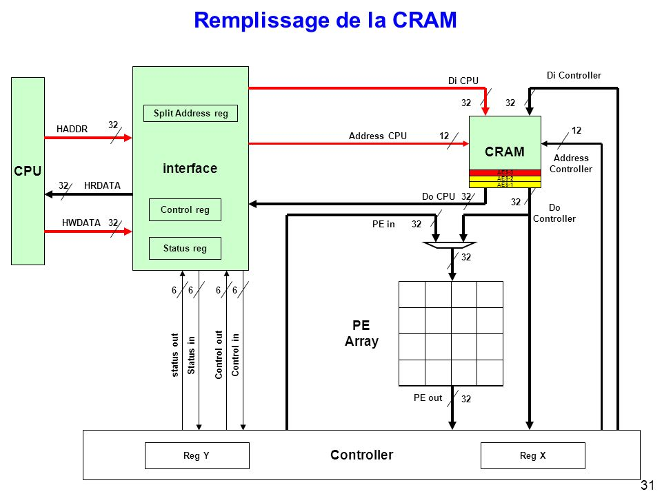 Remplissage de la CRAM interface CPU CRAM PE Array Controller