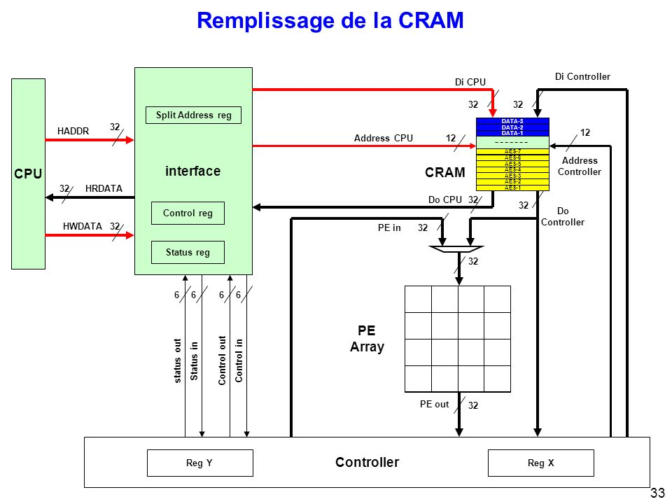Remplissage de la CRAM interface CPU CRAM CRAM PE Array Controller