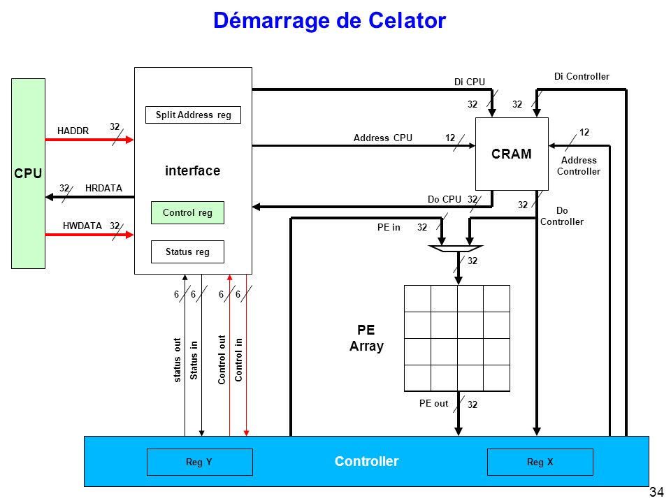 Démarrage de Celator interface CPU CRAM PE Array Controller