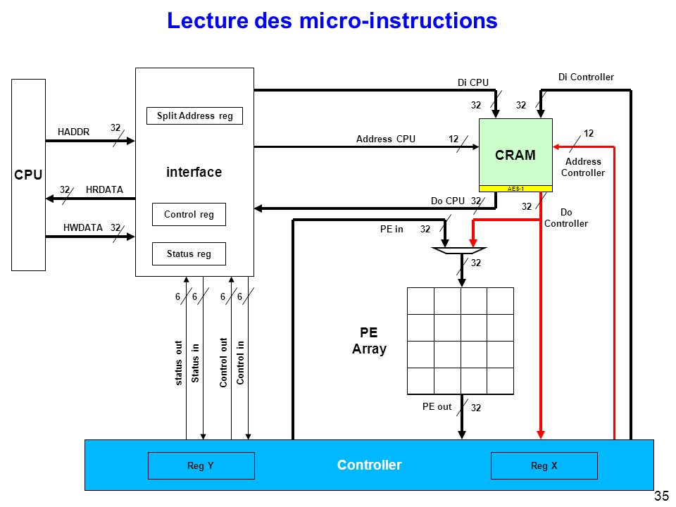 Lecture des micro-instructions