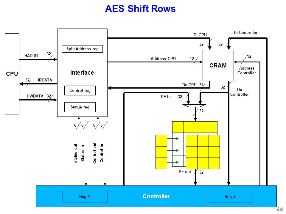 AES Shift Rows interface CPU CRAM Controller Di Controller Di CPU 32