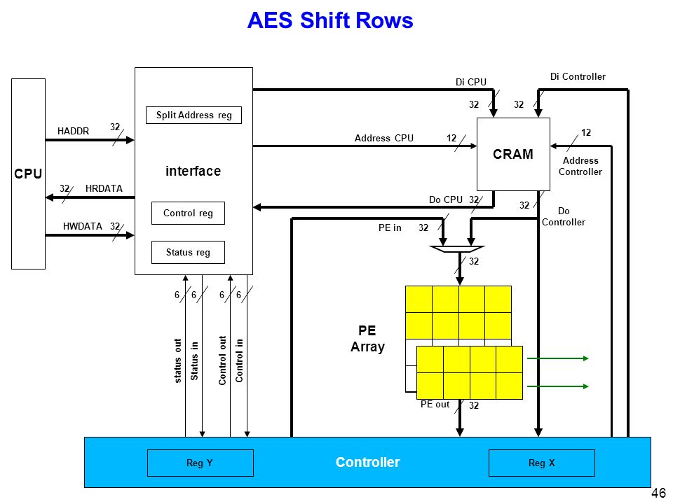 AES Shift Rows interface CPU CRAM PE Array Controller Di Controller