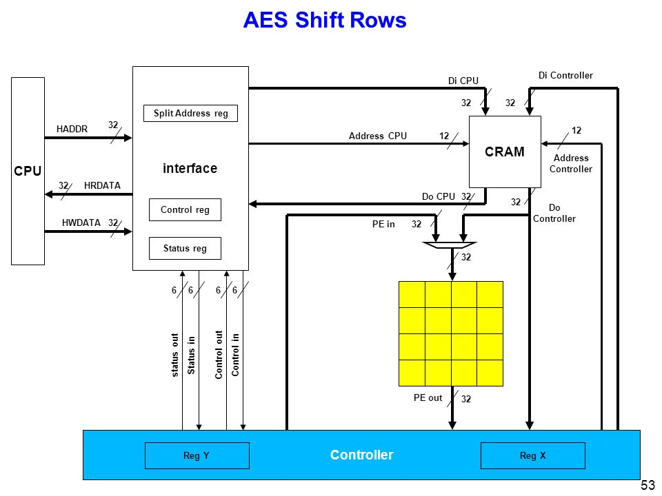 AES Shift Rows interface CPU CRAM Controller