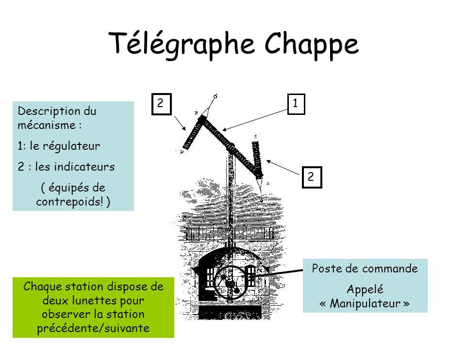 Télégraphe Chappe 2 1 Description du mécanisme : 1: le régulateur