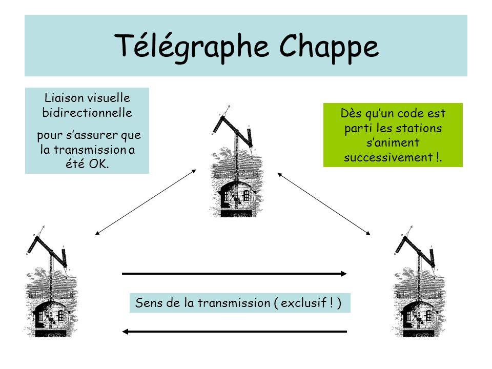 Télégraphe Chappe Liaison visuelle bidirectionnelle