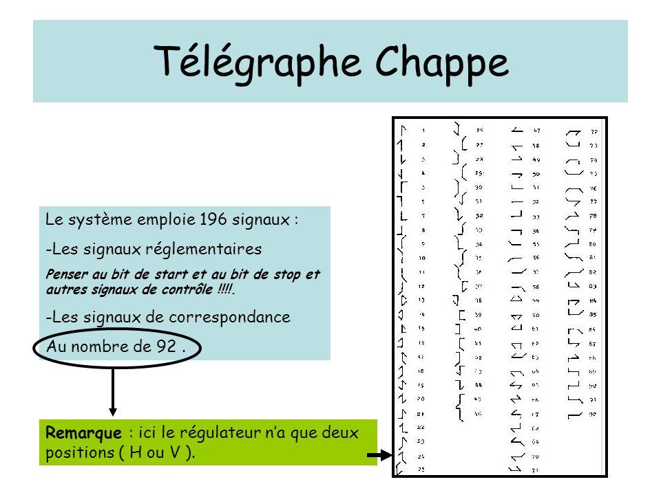 Télégraphe Chappe Le système emploie 196 signaux :