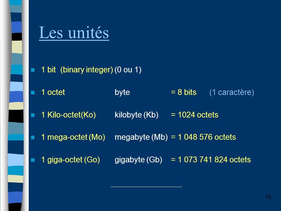 Les unités 1 bit (binary integer) (0 ou 1)