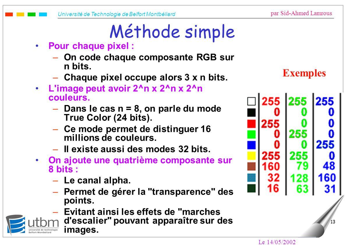 Méthode simple Exemples Pour chaque pixel :