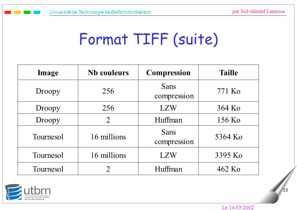 Format TIFF (suite) Image Nb couleurs Compression Taille Droopy 256