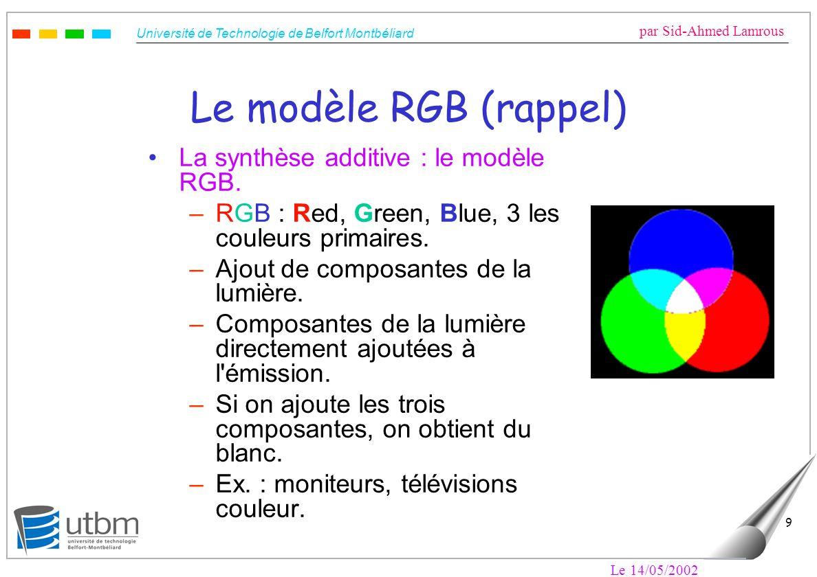 Le modèle RGB (rappel) La synthèse additive : le modèle RGB.