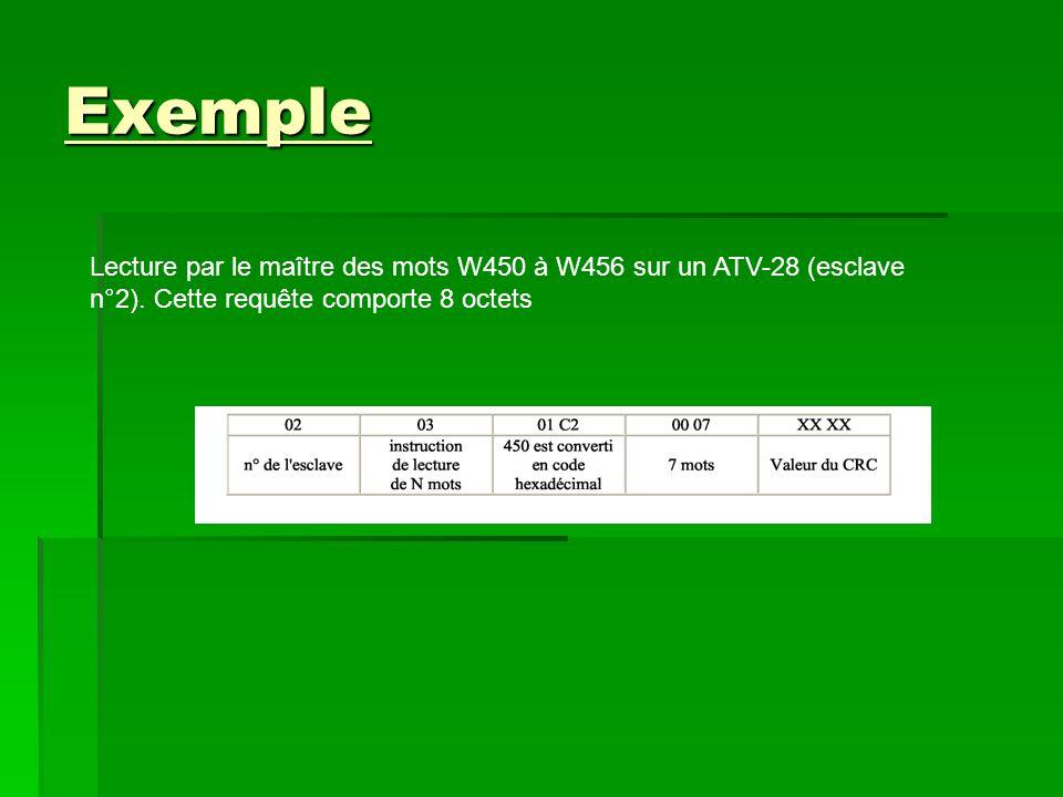 Exemple Lecture par le maître des mots W450 à W456 sur un ATV-28 (esclave n°2).
