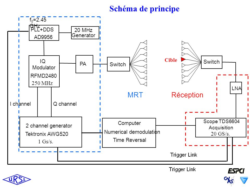Schéma de principe MRT Réception Cible Switch Switch 250 MHz 20 GS/s.