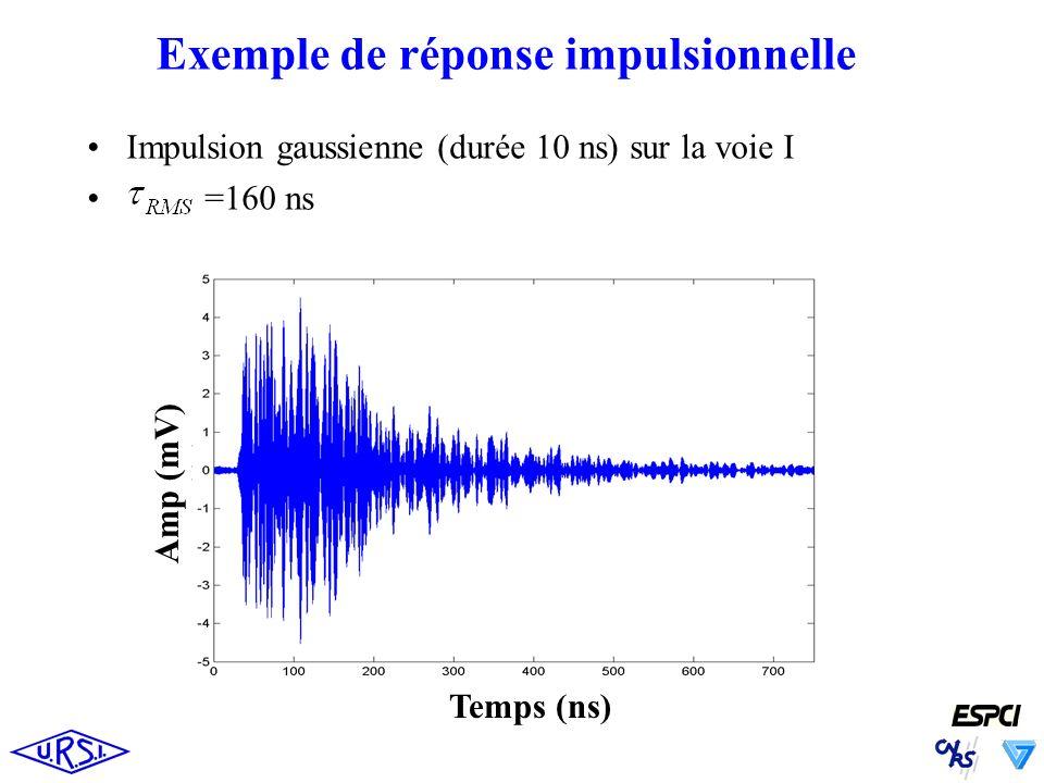 Exemple de réponse impulsionnelle