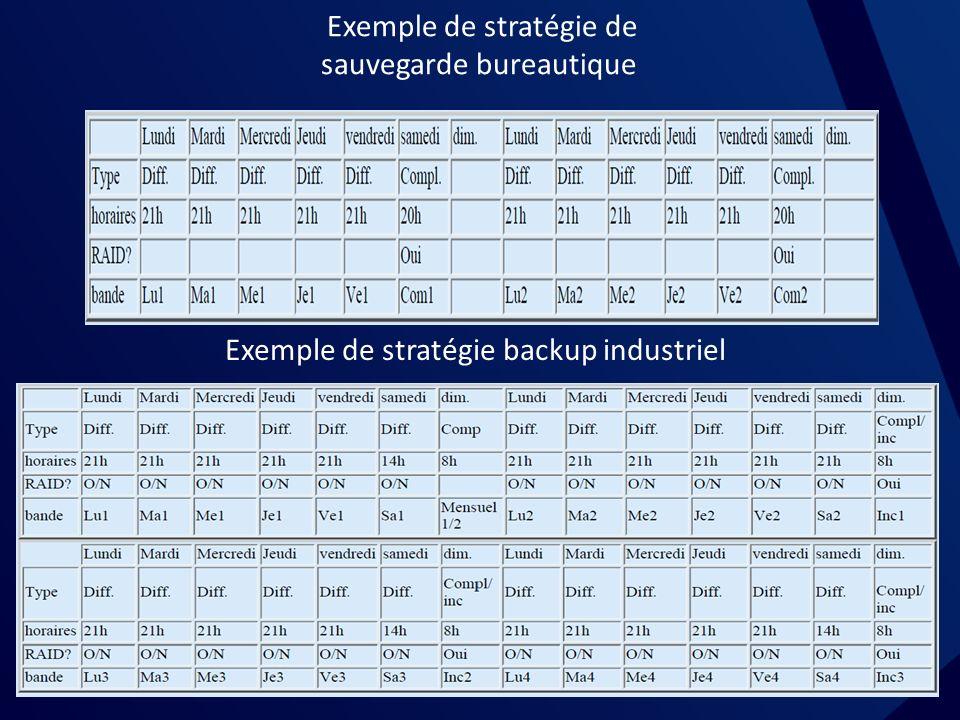 Exemple de stratégie de sauvegarde bureautique