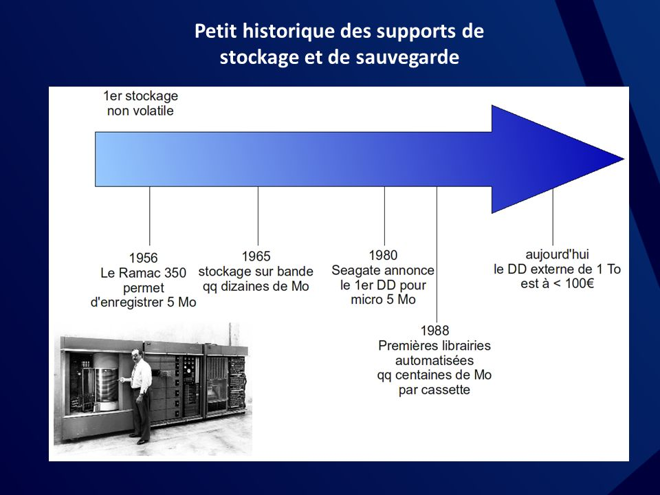 Petit historique des supports de stockage et de sauvegarde