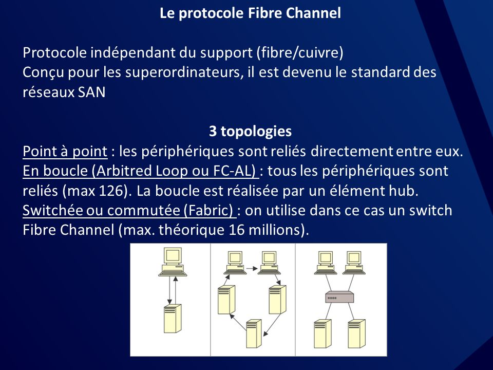 Le protocole Fibre Channel