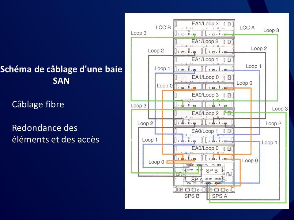 Schéma de câblage d une baie SAN