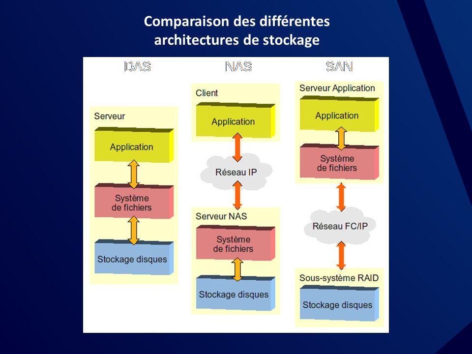 Comparaison des différentes architectures de stockage