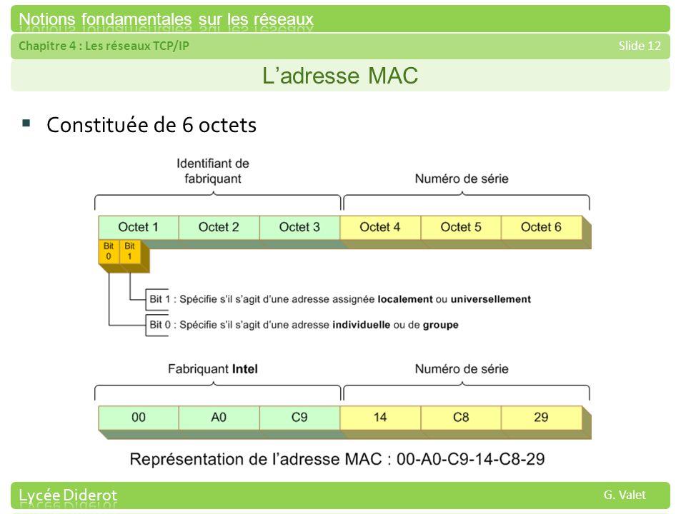 L'adresse MAC Constituée de 6 octets