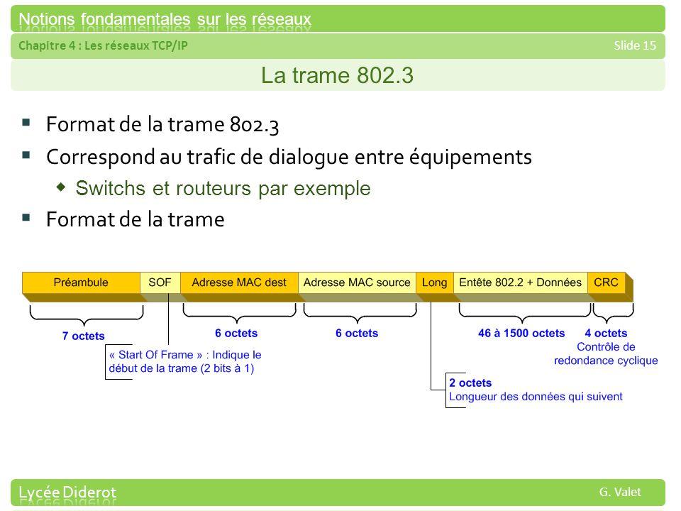 Correspond au trafic de dialogue entre équipements Format de la trame